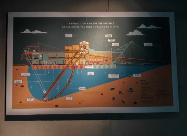best tin mining museums in Malaysia